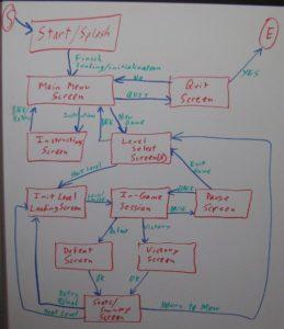 Stop That Hero! state machine design
